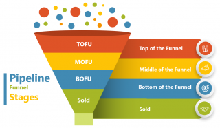 Sales Funnel, TOFU, MOFU. BOFU